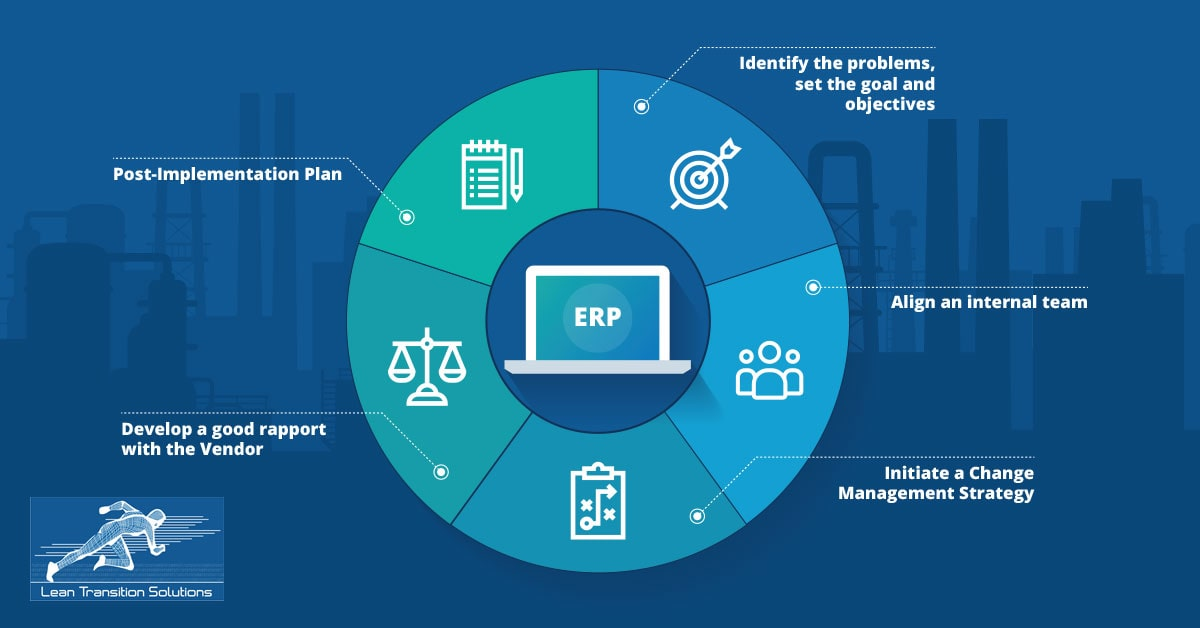 Is your organisation all set for ERP Implementation?