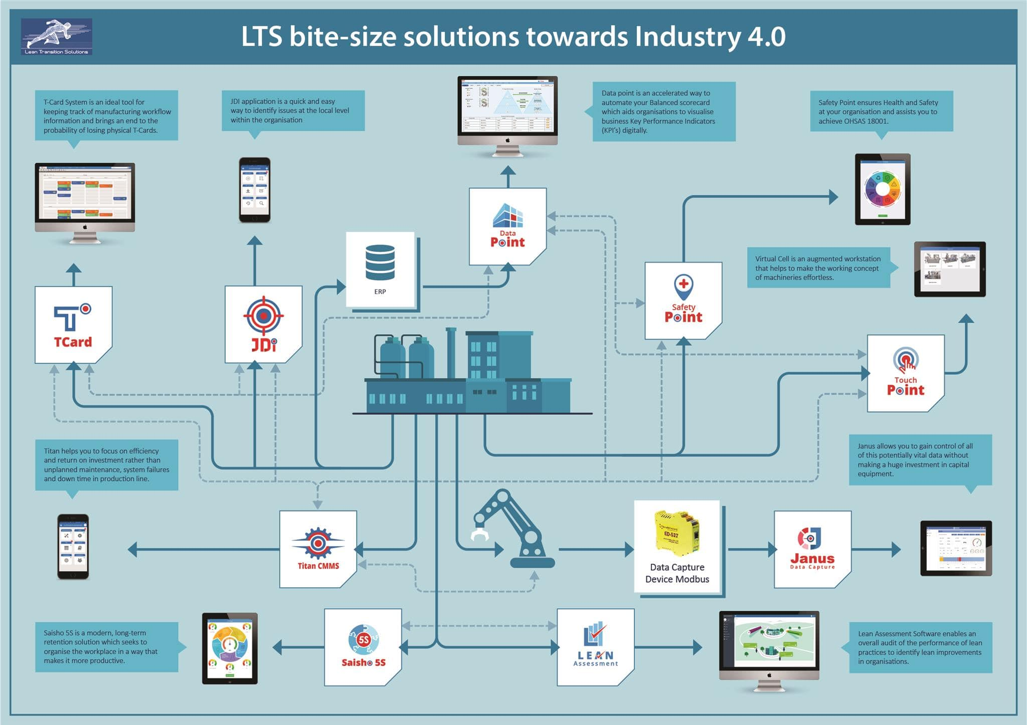 How TPM can work in Industry 4.0 environment?