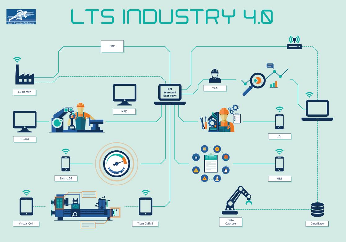 Lean Industry 4.0: