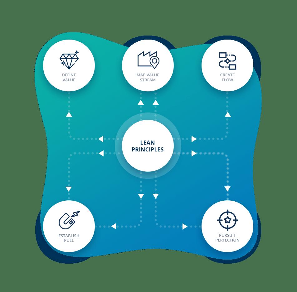 Principles of Lean