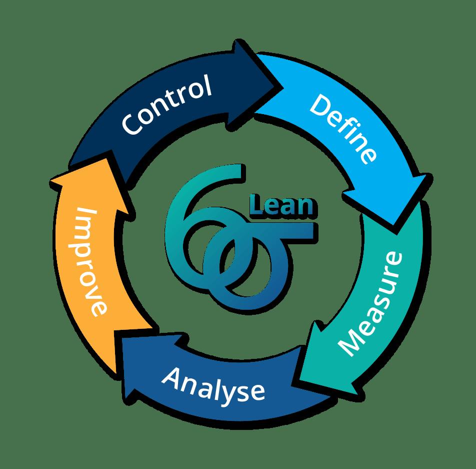 The Lean DMAIC Cycle