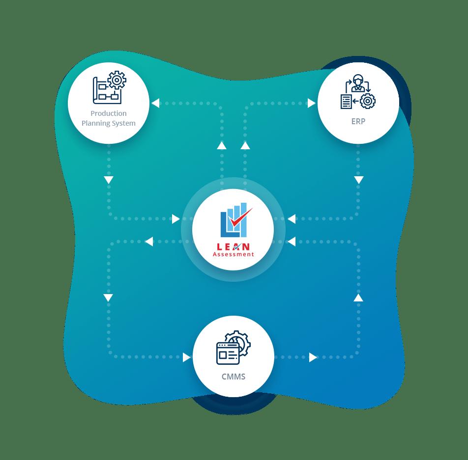 lean audit Financial Control
