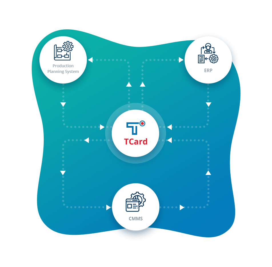 Tcards Data Synchronisation and MIS Integration